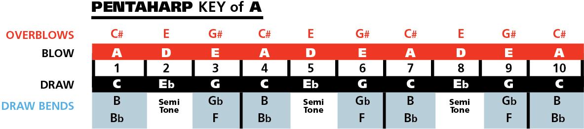 Hohner Pentaharp Notes Chart